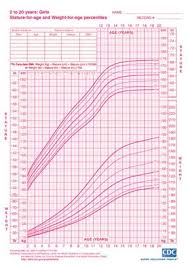 Cdc Girls Height And Weight Chart This Size Includes