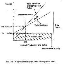Break Even Analysis With Diagram Management
