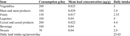 Daily Intake Chart Example For Lead Daily Intake Calculation From Food Samples