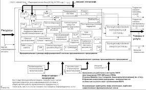 СТРУКТУРА ПРОИЗВОДСТВЕННОГО ЦИКЛА НА ПРИМЕРЕ ПРЕДПРИЯТИЯ Курсовая  Общая продолжительность комплекса этих скоординированных во времени частичных процессов представляет собой производственный цикл сложного процесса