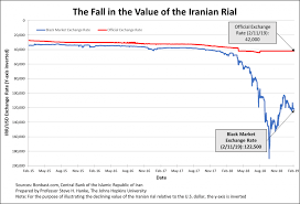Toman To Dollar Chart Irans Death Spiral 40 Years And Counting