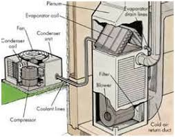 central heating and cooling systems. Contemporary Systems Heat Pump Cooling System Whether To Significantly Reduce Your Energy  Bills Or Stop Putting More Good Money Into A Well Past Its Useful Life For Central Heating And Cooling Systems T