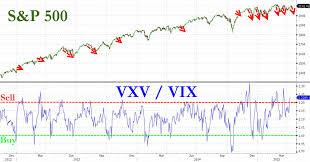 Vix Vxv Ratio Chart Vix Closes At 5 Month Lows Bofa Warns Volatility Term