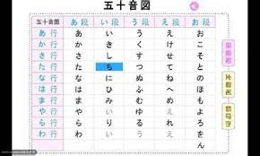 Kana is essentially the japanese alphabet. Japanese 54 Phonetic Symbol Picture Page 1 Line 17qq Com