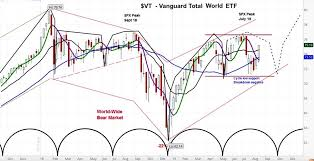 Vanguard Total World Fund Vt Facing Headwinds Into Late