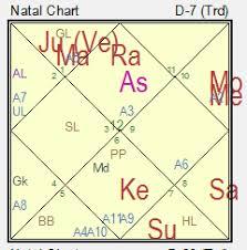 Saptamsa Chart Decoding Saptamsa Chart D7 Understanding Delayed Progeny