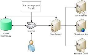 best images of active directory site diagram   active directory    active directory network diagram via  windows server network diagram