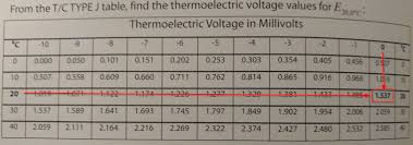 How To Read A Thermocouple Chart Electrical Engineering