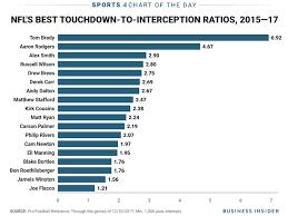 Nfl Chart 2017 Tom Brady Is Making A Mockery Of The Nfl Business Insider