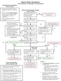 24 Best Federal Rules Of Civil Procedure Images Civil