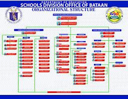 Deped School Organizational Chart Bedowntowndaytona Com