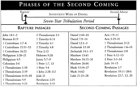 Rapture Vs Second Coming Chart Rapture Vs Second Coming Pic Matthew 24 2 Thessalonians