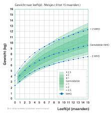 gewicht en lengte kind