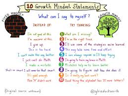 Fixed Vs Growth Mindset Chart Developing A Growth Mindset Betterlesson Coaching