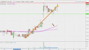 Hemp Inc Hemp Stock Chart Technical Analysis For 03 27 18