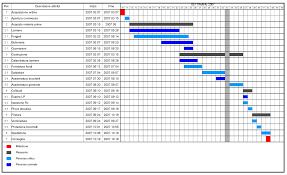 Gantt Chart Wikipedia 48 Complete Gantt Chart Wikipedia