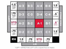 Titleist 910 D2 Adjustment Chart D2 Vs D3 Vs D4 Club Fitting Team Titleist