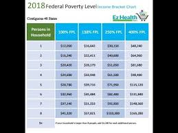 2019 Federal Poverty Level Chart Pdf How To Use The 2018 Federal Poverty Level Chart Youtube