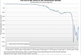Venezuela Currency Exchange Rate Currency Exchange Rates