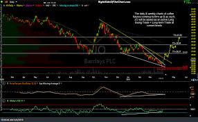 Jo Coffee Etn Trade Idea Right Side Of The Chart