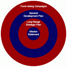 Gift Range Chart For Annual Fund Annual Campaigns Once A Year Every Year Raise Funds Com