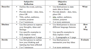 reflective writing multimodal me subjective to objective reflective writing rubric