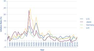 Us Inflation Rate History Chart 22 3 How The U S And Other Countries Experience Inflation