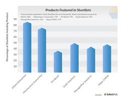 Best Cmms Software Systems Vendors Comparison 2020
