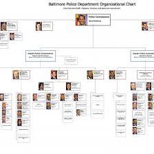 Bpd Org Chart En5k3yej5kno