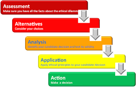 Ethical Decision Making Models The Leaders Choice Five Steps To Ethical Decision Making