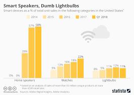 Chart Smart Speakers Dumb Lightbulbs Statista