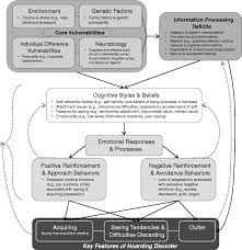 The Confluence Learning Pattern Is Associated With Extraordinary A Review Of The Diagnosis And Management Of Hoarding Disorder