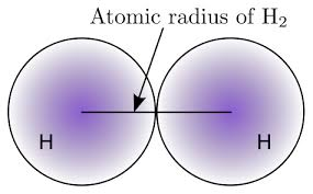 Diagram Of An Atom High School Chemistry Atomic Size Wikibooks Open Books For An