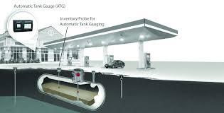 Methods Of Leak Detection For Underground Storage Tanks