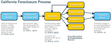 The Three Steps In The California Foreclosure Process