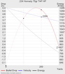 223 Ballistics Chart 223 Trajectory Chart
