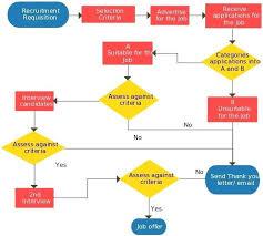 Website Flowchart Template Flowchart Template Example Block Flow Diagram Process Chart Excel