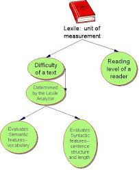 Hoboken Curriculum Project What Is A Lexile Score