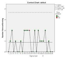 Screenshots Of Spss Output Results For Attribute Control