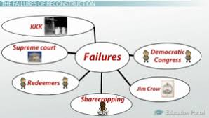 reconstruction period goals success and failures video  reconstruction failures map