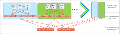dell networking for dell xc web appliances based on nutanix os dell network diag at Dell Network Diagram
