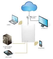 ruckus zoneflex c110 converged wired and wireless services