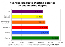 Chemical Engineer Job Description Extraordinary The Myth Of Engineering Low Pay The Engineer The Engineer