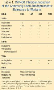 Ssri Drug Interaction Chart Treatment Of Depression In Patients On Anticoagulation
