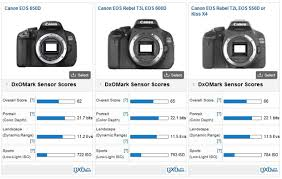 Canon Dslr Model Comparison Chart Is Canons Sensor Quality Regressing In Its Entry Level Dslrs