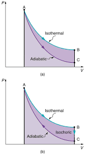 part a of the figure shows a graph for pressure versus volume the pressure is