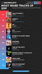 Kc Lights Dj David Guetta Fisher Dj Snake Artbats Music Among Most