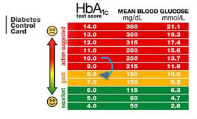 Hba1c Levels Diabetes Reduced By Monthly 50 000 Iu Of