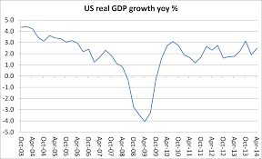 Us Gdp Chart 2008 2014 Michael Roberts Blog Page 9