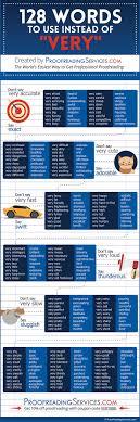 ways to avoid using the word  very    Writers Write SlideShare